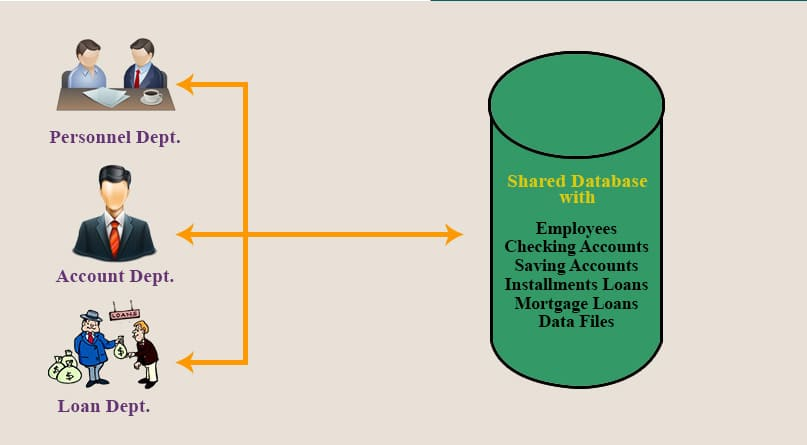 Banking-Data-base