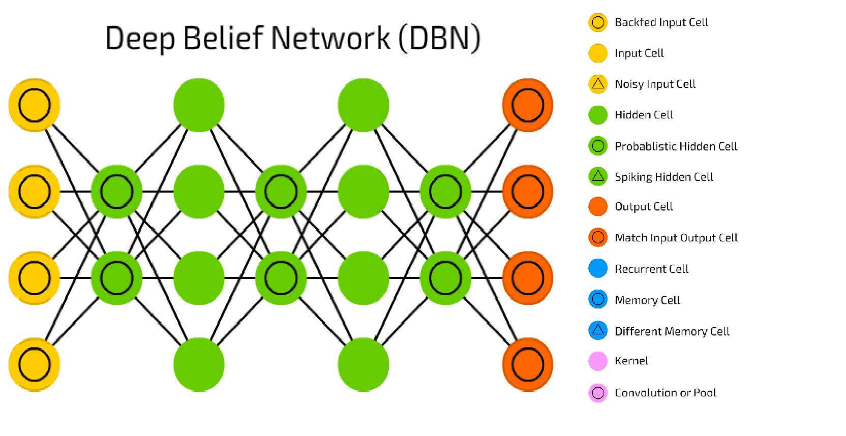 Deep Belief Neural Network
