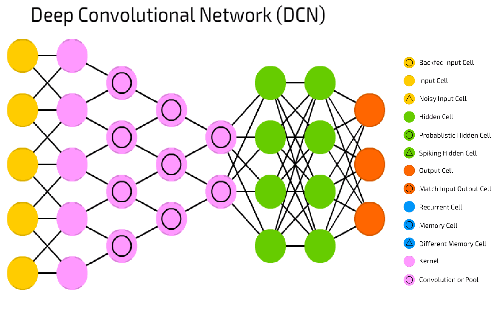 Deep Convolutional Neural Network